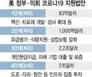 美, 3차안 서명 나흘만에 '투자카드'…칼자루 쥔 민주도 긍정적