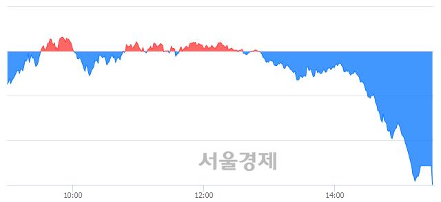 [마감 시황]  외국인과 기관의 동반 매도세.. 코스피 1685.46(▼69.18, -3.94%) 하락 마감
