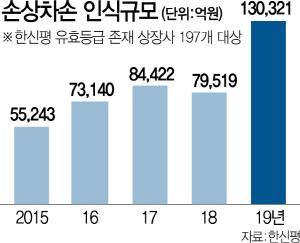 [시그널] 상장사 자산 손상 13조 역대 최대…영업환경 악화에 더 늘듯