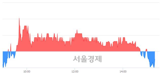<코>야스, 매도잔량 331% 급증