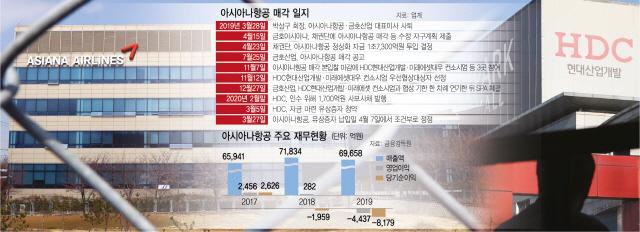 코로나發 실적쇼크·자금 압박…현산 '아시아나' 내려놓나