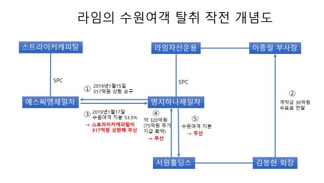 [단독]'라임 부사장, 김봉현에 30억 받고 얽혔다'