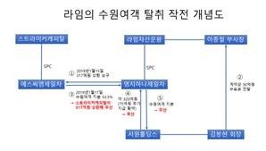 """""""라임 부사장, 김봉현에 30억 받고 얽혔다"""""""
