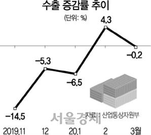 글로벌 팬데믹에 다시 꺾인 韓수출