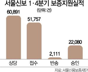 한종관 서울신보 이사장 '심사 인력 300명 늘려 신속 금융지원'