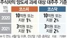 '삼성전자 매매, 가족회의 할판'…3억 양도세에 '동학개미' 불만폭주