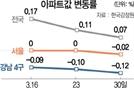 서울 아파트값 39주만에 하락