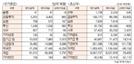 [표]투자주체별 매매동향(4월 2일-최종치)
