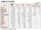 {표]유형별 펀드 자금 동향(4월 1일)