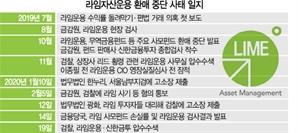 [단독] 금감원, 라임 펀드 최대 손실 48%…고객 돈 5,820억원 날렸다