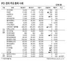 [표]IPO·장외 주요 종목 시세(4월 2일)