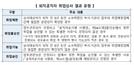 정부 공직윤리 강조에도 3월 퇴직공직자 재취업 승인율 92%