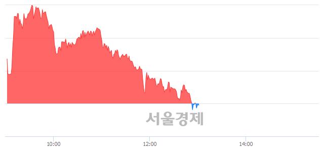 <코>소프트센우, 매도잔량 418% 급증