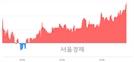 <코>디엔에이링크, 전일 대비 7.28% 상승.. 일일회전율은 3.02% 기록