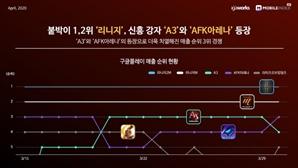 """모바일인덱스 """"부동의 1·2위 리니지 형제…신흥강자 A3·AFK아레나 맹추격 중"""""""