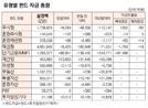 [표]유형별 펀드 자금 동향(4월 2일)