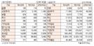 [표]투자주체별 매매동향(4월 3일)