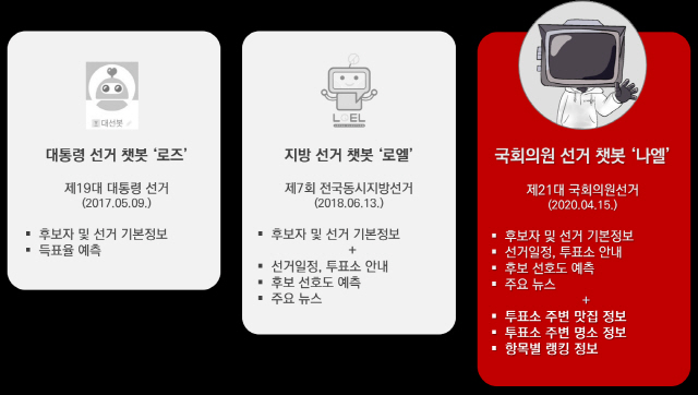 인공지능 스타트업 자이냅스, 21대 총선 '선거용 챗봇' 출시했다