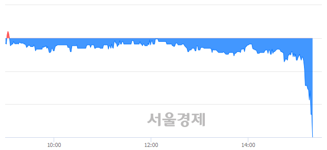 <코>아이엠텍, 하한가 진입.. -29.97% ↓
