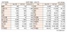 [표]투자주체별 매매동향(4월 3일-최종치)