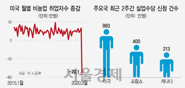 美 취업자수 10년 만에 붕괴...'4월엔 실업 재앙 온다'