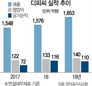 [시그널 INSIDE]BTS 투자한 스틱인베, 디피씨 주식매입 왜?