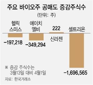'공매도 금지 수혜' 바이오株, 계속 갈까