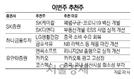 """[이번주 추천주] """"중국소비 회복 기대"""" LG생건 주목"""