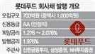 [시그널] 롯데푸드 수요 2배 몰려…회사채 시장 볕드나