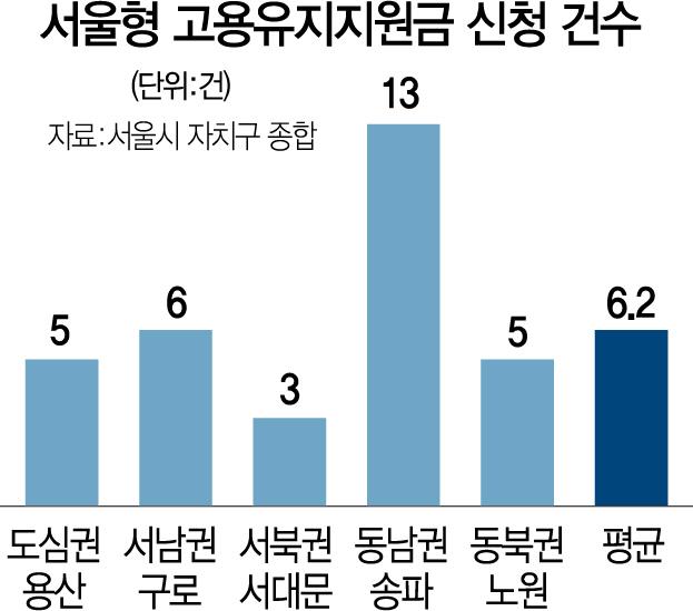 [단독]구직급여 인상의 역설...'합의 해고' 조장
