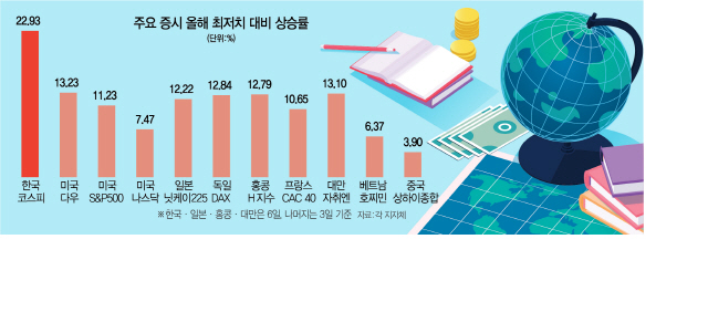 개미의 힘?...글로벌 반등장서 코스피 상승률 '톱'