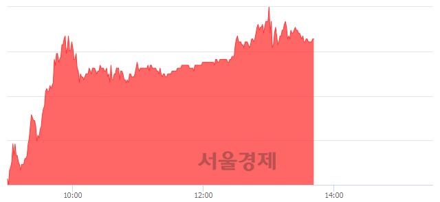<유>S&T모티브, 전일 대비 11.09% 상승.. 일일회전율은 0.69% 기록