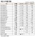 [표]채권 수익률 현황(4월 6일)