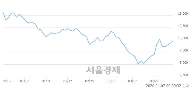 <코>신테카바이오, 전일 대비 8.25% 상승.. 일일회전율은 4.07% 기록