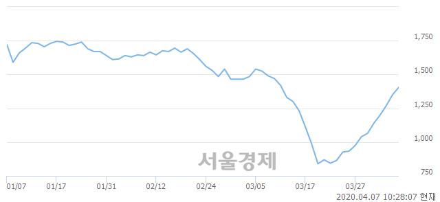 <코>흥국에프엔비, 5.19% 오르며 체결강도 강세로 반전(100%)