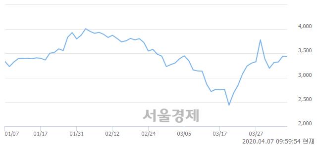 <유>현대에이치씨엔, 매도잔량 357% 급증