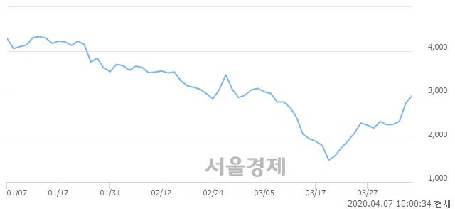 <유>금호전기, 전일 대비 7.12% 상승.. 일일회전율은 1.52% 기록