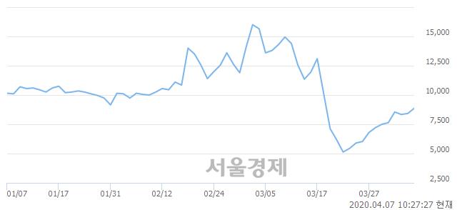 <코>피씨디렉트, 전일 대비 7.24% 상승.. 일일회전율은 4.54% 기록