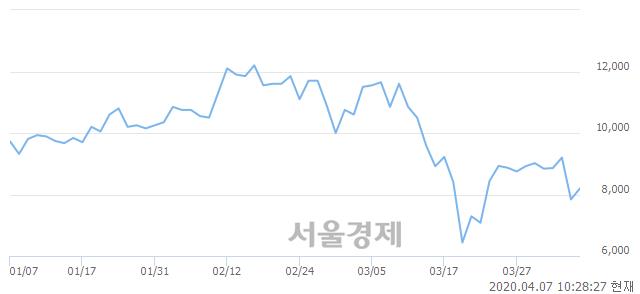 <코>칩스앤미디어, 전일 대비 7.02% 상승.. 일일회전율은 2.53% 기록