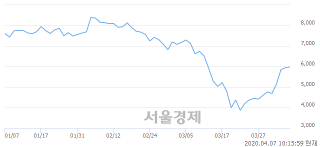<코>한국전자금융, 매수잔량 313% 급증