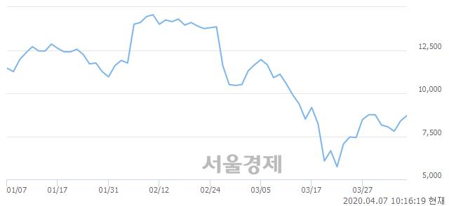<코>심텍, 전일 대비 8.46% 상승.. 일일회전율은 2.66% 기록