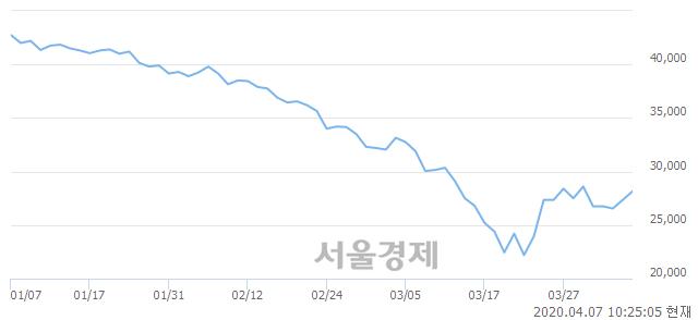 <유>신한지주, 3.29% 오르며 체결강도 강세로 반전(100%)