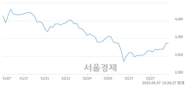 <유>우진, 전일 대비 11.03% 상승.. 일일회전율은 0.55% 기록