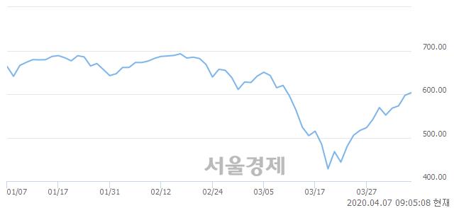 [개장 시황] 코스닥 606.21.. 개인의 순매수에 상승 출발 (▲9.00, +1.51%)