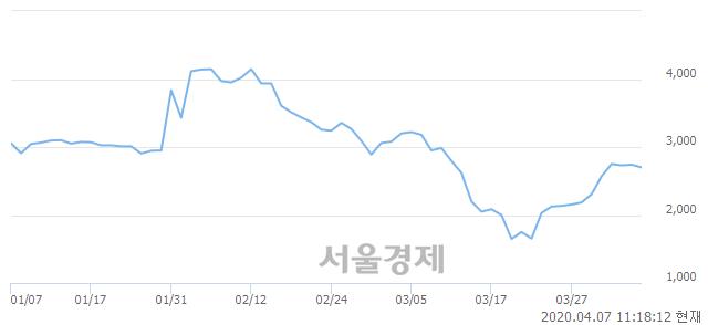 <코>아이크래프트, 매도잔량 430% 급증