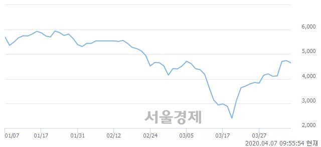<코>제노포커스, 매수잔량 941% 급증