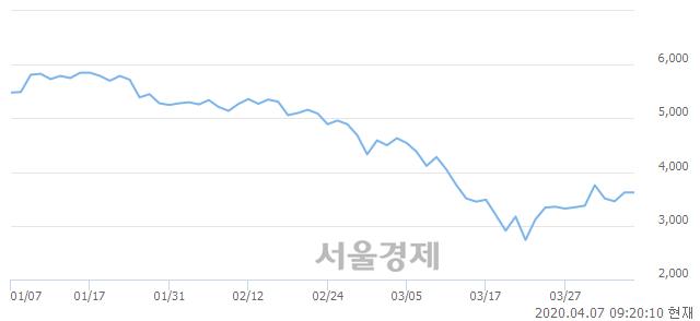 <코>원익홀딩스, 매도잔량 1133% 급증