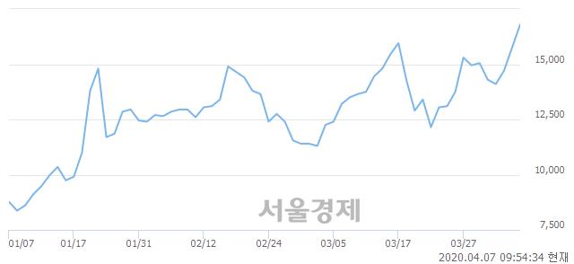 <코>한솔씨앤피, 전일 대비 10.48% 상승.. 일일회전율은 2.51% 기록