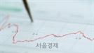 [개장시황] 코스피 상승세 1,800선 돌파