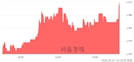 <유>한일철강, 전일 대비 7.47% 상승.. 일일회전율은 0.54% 기록